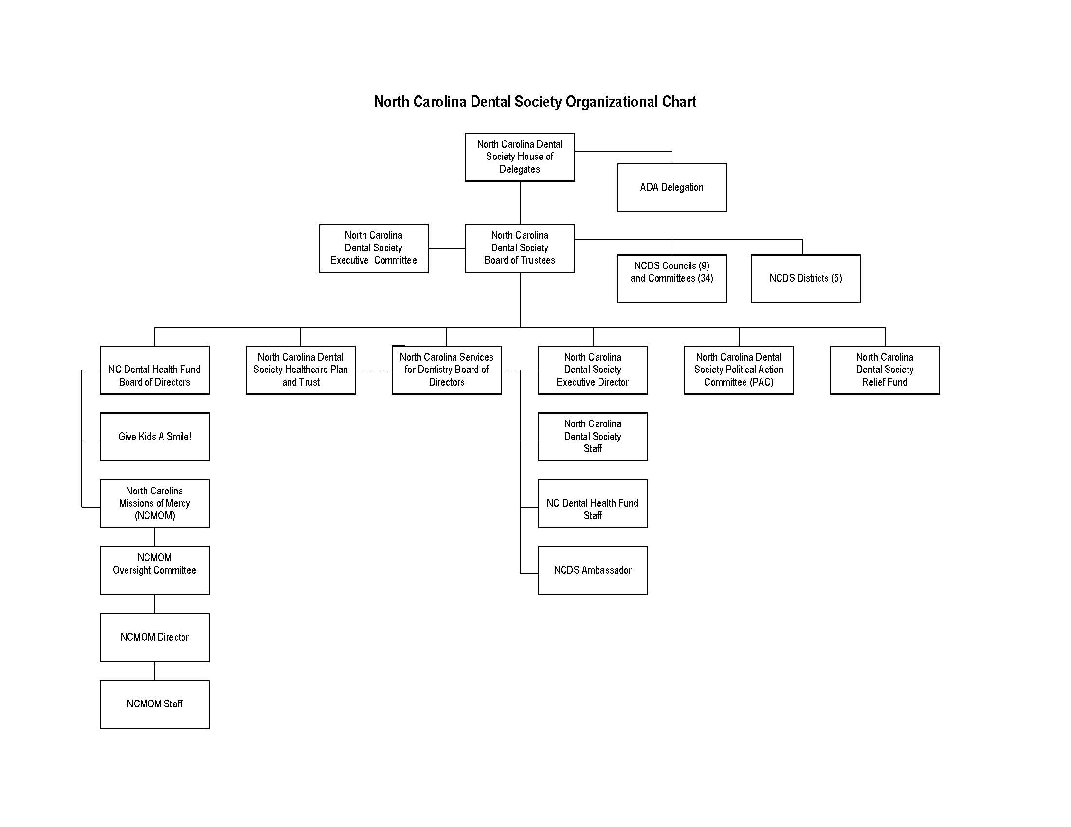 NCDS Org Chart 2-29-12